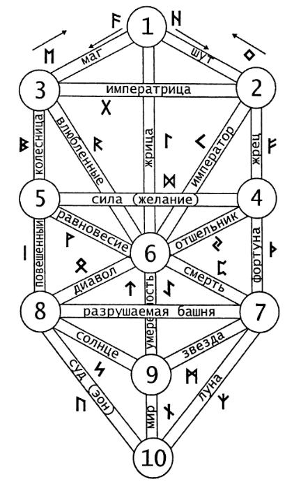 Связь рун и арканов, Игдрасили и древа жизни