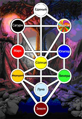 Система сефирот и планеты